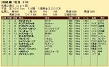 第33S:10月1週 札幌2歳S 成績