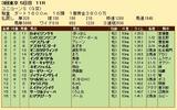 第20S:06月2週 ユニコーンS 成績