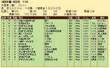 第20S:05月1週 天皇賞春 成績