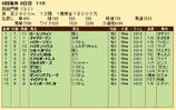 第28S:10月1週 凱旋門賞 成績