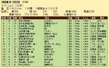 第20S:06月3週 エプソムC 成績