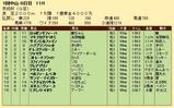 第35S:01月3週 京成杯 成績