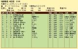 第17S:05月1週 兵庫チャンピオンシップ 成績