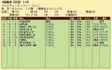 第24S:03月5週 ドバイDF 成績