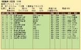 第32S:12月1週 香港スプリント 成績