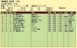 第19S:03月2週 名古屋大賞典 成績