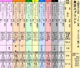 第35S:04月2週 東京スプリント