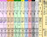 第25S:04月3週 読売マイラーズC