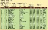 第27S:01月1週 中山金杯 成績