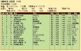 第26S:12月2週 中日新聞杯 成績