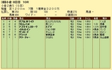 第18S:09月2週 小倉2歳S 成績