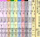 第29S:02月4週 クイーンカップ