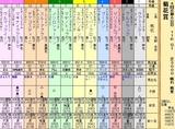 第32S:10月4週 菊花賞