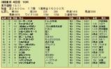 第23S:06月1週 東京優駿 成績
