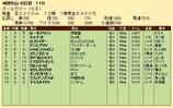 第21S:09月5週 オールカマー 成績