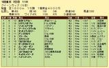 第18S:02月4週 クイーンカップ 成績