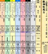 第22S:04月2週 阪神牝馬S