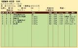 第29S:05月2週 仏1000G 成績