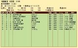 第34S:02月1週 東京新聞杯 成績