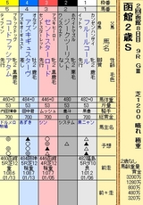 第18S:08月2週 函館2歳S