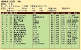 第22S:05月4週 東海S 成績