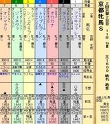 第22S:02月1週 京都牝馬S