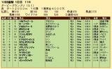 第21S:09月3週 ダービーグランプリ 成績