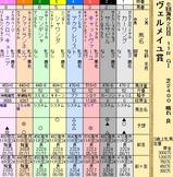 第29S:09月3週 ヴェルメイユ賞