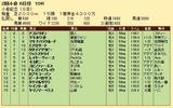 第35S:08月1週 小倉記念 成績