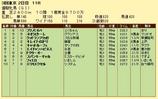 第19S:05月4週 優駿牝馬 成績