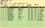 第28S:02月1週 根岸S 成績