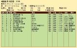 第33S:04月2週 東京スプリント 成績