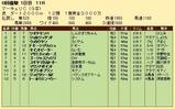 第28S:07月3週 マーキュリC 成績