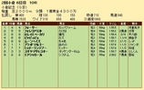 第21S:08月1週 小倉記念 成績