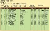 第31S:03月2週 弥生賞 成績