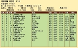 第34S:01月1週 京都金杯 成績