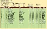 第33S:05月3週 ヴィクトリアマイル 成績