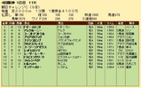 第29S:09月3週 朝日CC 成績