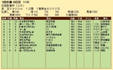 第26S:01月3週 日経新春杯 成績
