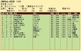第22S:03月2週 弥生賞 成績