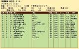 第30S:07月2週 プロキオンS 成績