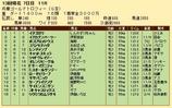 第24S:12月5週 兵庫ゴールドトロフィー 成績