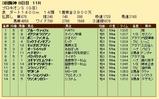 第27S:07月2週 プロキオンS 成績