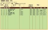 第27S:03月5週 ドバイSC 成績