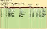 第24S:12月2週 ステイヤーズS 成績