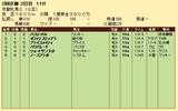 第33S:02月1週 京都牝馬S 成績