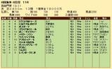 第33S:10月1週 凱旋門賞 成績