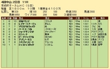 第32S:09月3週 京成杯AH 成績