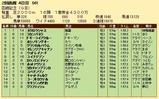 第26S:07月4週 函館記念 成績