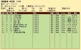 第25S:06月1週 英ダービー 成績